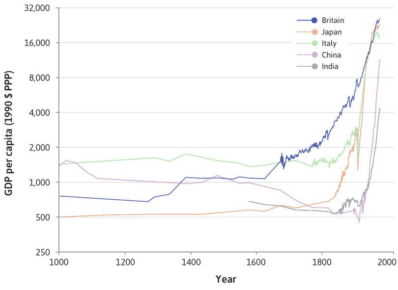 Britain: The hockey-stick kink is less abrupt in Britain, where growth began around 1650.