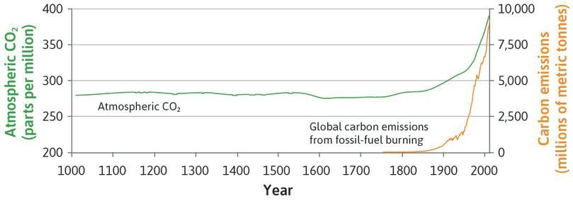 Carbon dioxide in the atmosphere (1010–2010) and global carbon emissions from burning fossil fuels (1750–2010).
