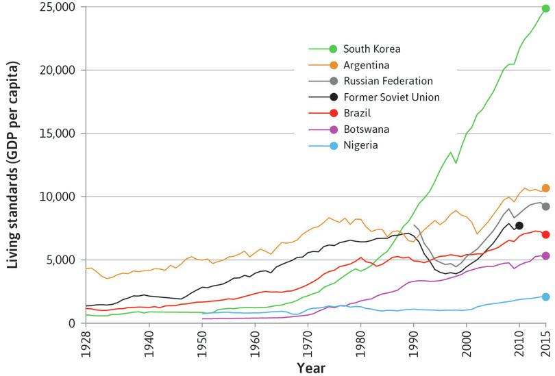 Between 1928 and 2015, the GDP of South Korea grew much more than that of Argentina, Russia (the former Soviet Union), Brazil, Botswana and Nigeria.