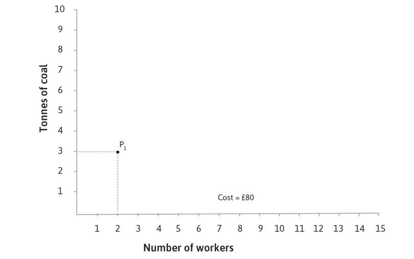 The total cost at P<sub>1</sub>: The total cost of employing 2 workers with 3 tonnes of coal is (2 × 10) + (3 × 20) = £80.
