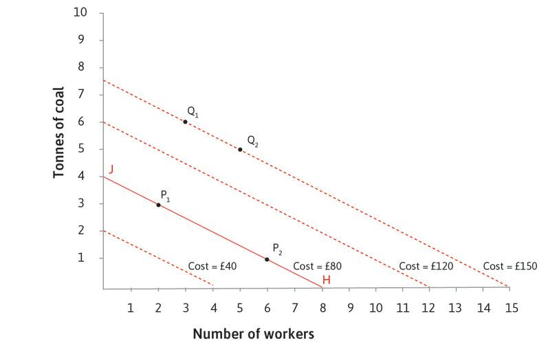 More isocost lines: We could draw isocost lines through any other set of points in the diagram. If prices of inputs are fixed, the isocost lines are parallel. A simple way to draw any line is to find the end points: for example, the £80 line joins the points J (4 tonnes of coal and no workers) and H (8 workers, no coal).
