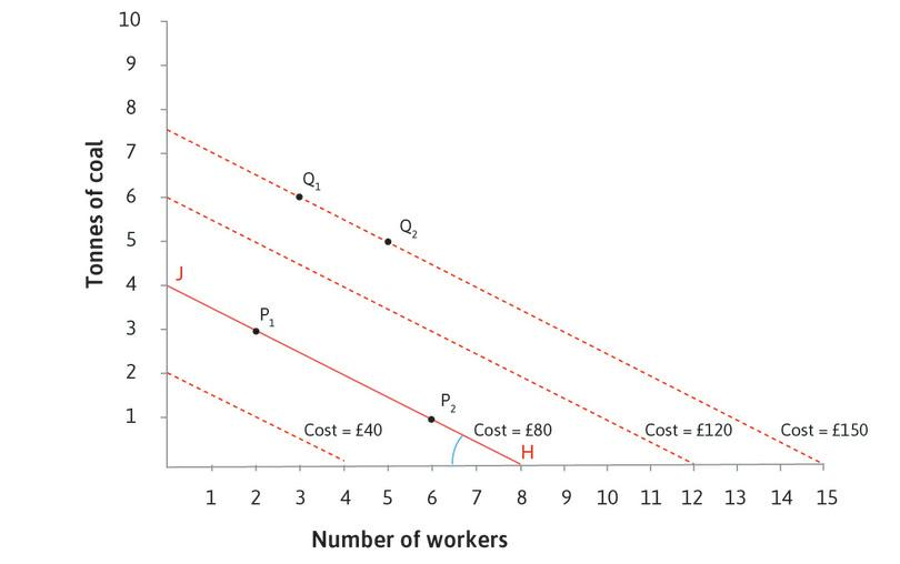 The slope of every isocost line is: −(*w*/*p*): The slope of the isocost lines is negative (they slope downward). In this case the slope is −0.5, because at each point, if you hired one more worker, costing £10, and reduced the amount of coal by 0.5 tonnes, saving £10, the total cost would remain unchanged. The slope is equal to −(*w*/*p*), the wage divided by the price of coal.