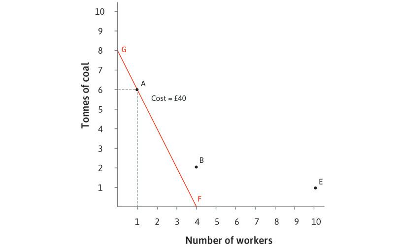 The £40 isocost curve when *w* = 10 and *p* = 5: The A-technology is on the isocost line FG. At any point on this line, the total cost of inputs is £40. Technologies B and E are above this line, with higher costs.
