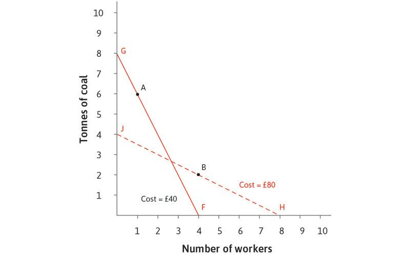 The price of coal falls to £5: If the price of coal falls relative to the wage as shown by the isocost curve FG, then using the A-technology, which is more energy-intensive than B, costs £40. From the table, we see that with these relative prices, A is now the least-cost technology.