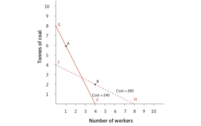 Energy- or labour-intensive?: Where the relative price of labour is high, the energy-intensive technology, A, is chosen. Where the relative price of labour is low, the labour-intensive technology, B, is chosen.