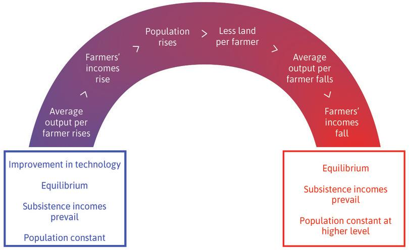 Malthus' model: The effect of an improvement in technology.