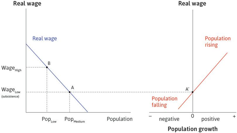 Linking the two diagrams: At point A, on the left, population is medium-sized and the wage is at subsistence level. Tracing across to point A′ on the right shows that population growth is equal to zero. So if the economy is at point A, it is in equilibrium: population stays constant and wages remain at subsistence level.