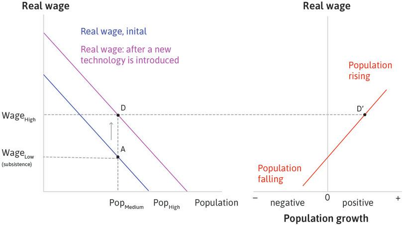 Population begins to rise: At point D, the wage has risen above subsistence level and therefore the population starts to grow (point D′).