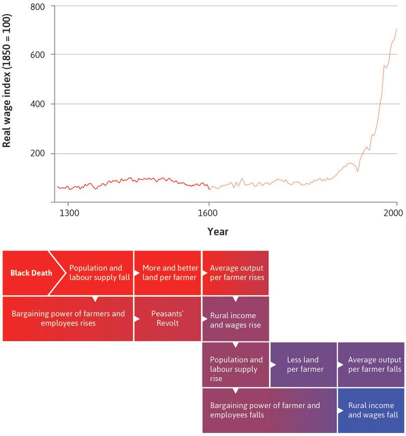 A Malthusian economy in England (1300–1600): In this figure, we examine the Malthusian economy that existed in England between the years 1300 and 1600, highlighted above.