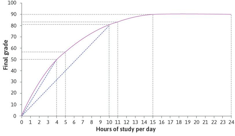 The marginal product is lower than the average product: At 4 hours per day the average product is 12.5. At 10 hours per day it is lower (81/10 = 8.1). The average product falls as we move along the curve. At each point the marginal product (the slope of the curve) is lower than the average product (the slope of the ray).