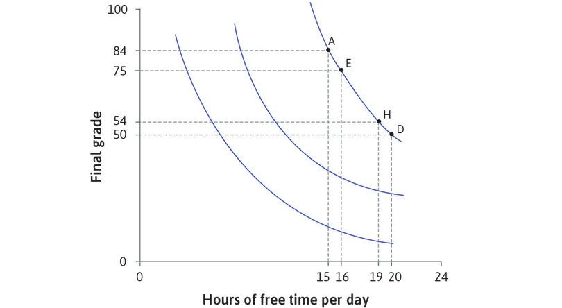 Alexei is indifferent between H and D: At H he is only willing to give up 4 points for an extra hour of free time. His MRS is 4. As we move down the indifference curve, the MRS diminishes, because points become scarce relative to free time. The indifference curve becomes flatter.