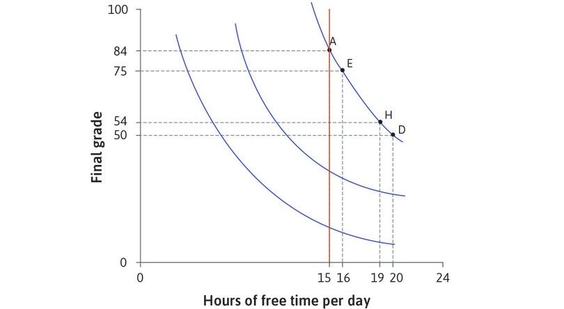 All combinations with 15 hours of free time: Look at the combinations with 15 hours of free time. On the lowest curve the grade is low, and the MRS is small. Alexei would be willing to give up only a few points for an hour of free time. As we move up the vertical line the indifference curves are steeper: the MRS increases.