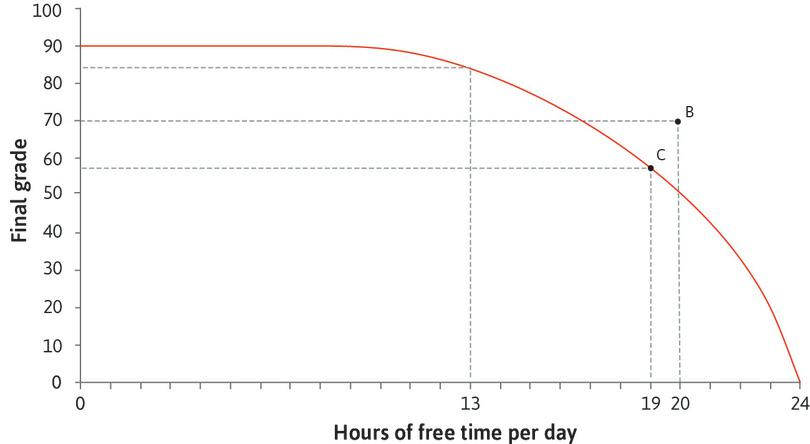A feasible combination: The maximum grade Alexei can achieve with 19 hours of free time per day is 57.