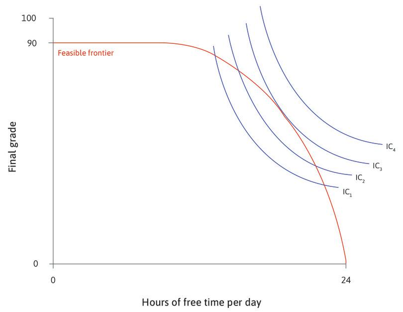Which point will Alexei choose?: The diagram brings together Alexei's indifference curves and his feasible frontier.