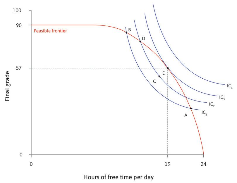 The best feasible trade-off: At E, he has 19 hours of free time per day and a grade of 57. Alexei maximizes his utility: he is on the highest indifference curve obtainable, given the feasible frontier.