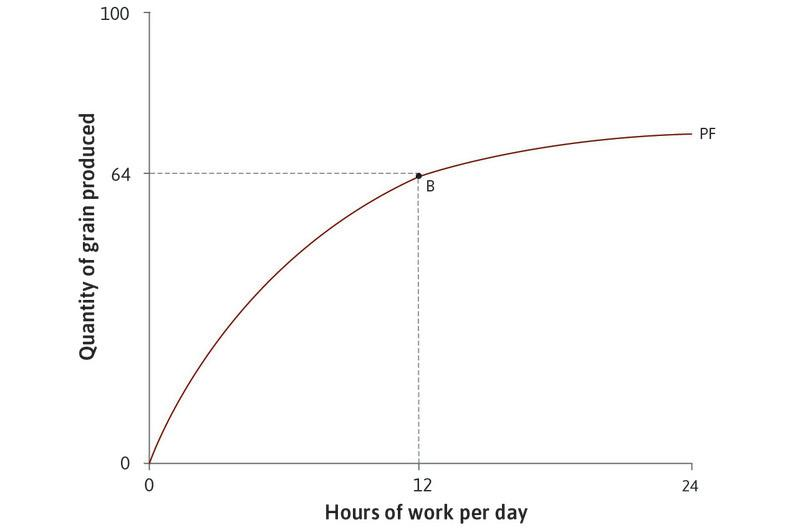 The initial technology: The table shows how the amount of grain produced depends on the number of hours worked per day. For example, if Angela works for 12 hours a day she will produce 64 units of grain. This is point B on the graph.