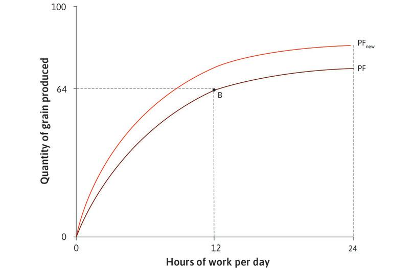 A technological improvement: An improvement in technology means that more grain is produced for a given number of working hours. The production function shifts upward, from PF to PF<sub>new</sub>.