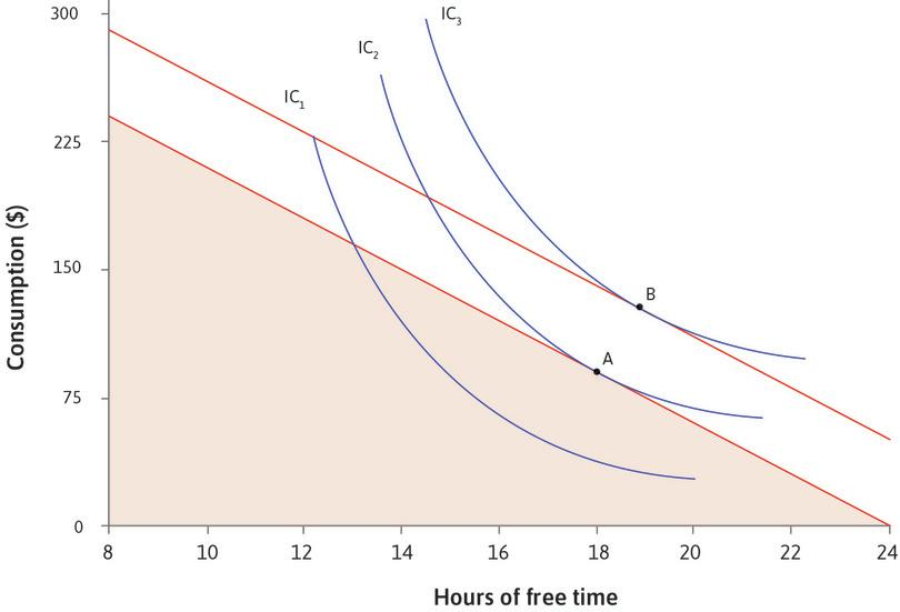 The effect of additional income on your choice of free time and consumption.: Graph showing the effect of additional income on your choice of free time and consumption.