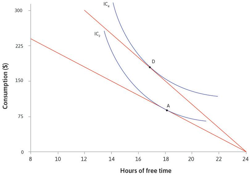 Table showing the effect of a wage rise on your choice of free time and consumption.