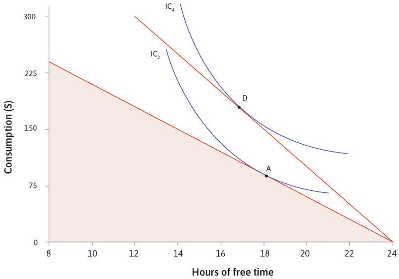Now you can reach a higher indifference curve: Point D on IC<sub>4</sub> gives you the highest utility. At point D, your MRS is equal to the new wage, $25. You have only 17 hours of free time, but your consumption has risen to $175.