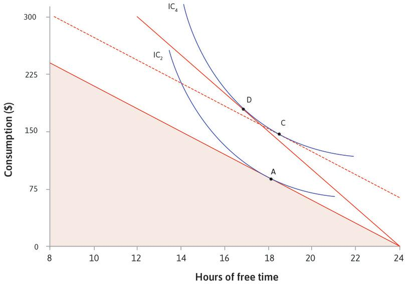 If there was no change in opportunity cost of free time: The dotted line shows what would happen if you had enough income to reach IC<sub>4</sub> without a change in the opportunity cost of free time. You would choose C, with more free time.