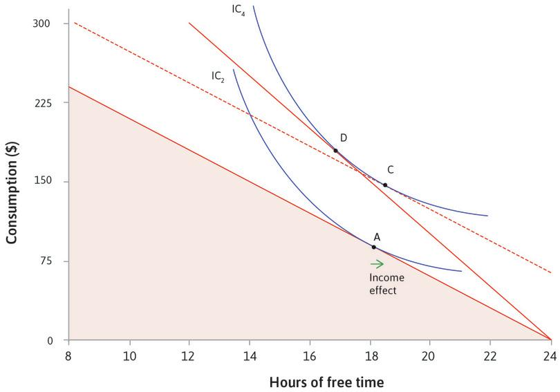The income effect: The shift from A to C is called the income effect of the wage rise; on its own it would cause you to take more free time.