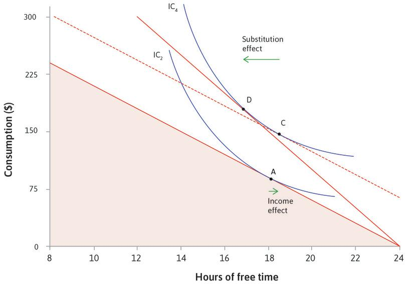 The substitution effect: The rise in the opportunity cost of free time makes the budget constraint steeper. This causes you to choose D rather than C, with less free time. This is called the substitution effect of the wage rise.