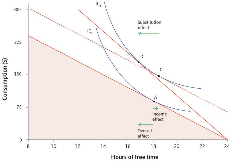 The effect of a wage rise on your choice of free time and consumption.: The effect of a wage rise on your choice of free time and consumption.