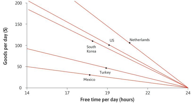 Differences between countries: We can use our model and data from Figure 3.22 to understand the differences between the countries. The solid lines show the feasible sets of free time and goods for the five countries in Figure 3.22.