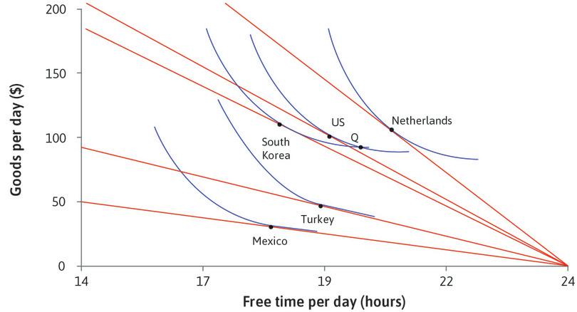 Using the model to explain free time and consumption per day across countries (2013).: Using the model to explain free time and consumption per day across countries (2013).