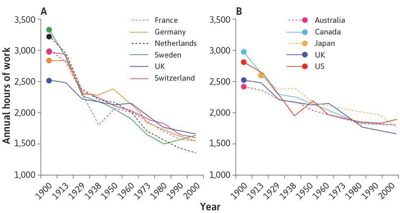 Working hours throughout the twentieth century