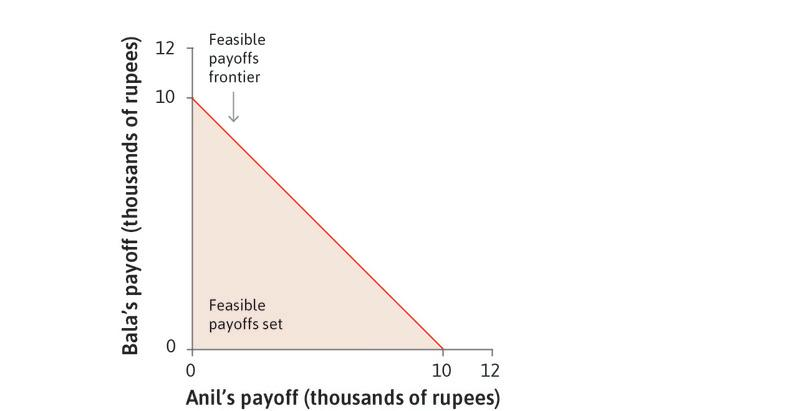 Feasible payoffs: Each point (*x*, *y*) in the figure represents a combination of amounts of money for Anil (*x*) and Bala (*y*), in thousands of rupees. The shaded triangle depicts the feasible choices for Anil.