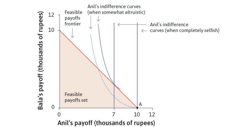 What if Anil cares about Bala?: But Anil may care about his neighbour Bala, in which case he is happier if Bala is richer: that is, he derives utility from Bala's consumption. In this case he has downward-sloping indifference curves.