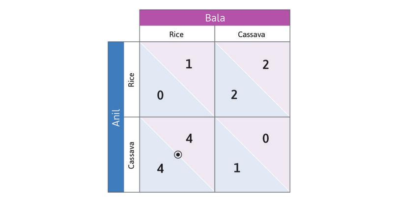 (Cassava, Rice) is a Nash equilibrium: If Anil chooses Cassava and Bala chooses Rice, both of them are playing best responses (a dot and a circle coincide). So this is a Nash equilibrium.