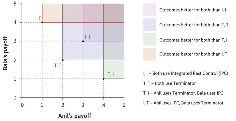 Pareto-efficient allocations. All of the allocations except mutual use of the pesticide (T, T) are Pareto efficient.: Pareto-efficient allocations. All of the allocations except mutual use of the pesticide (T, T) are Pareto efficient.