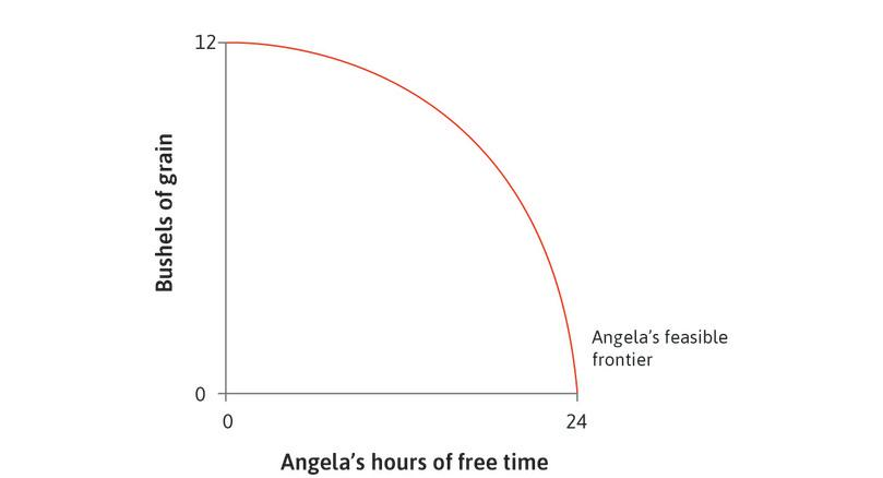 The feasible frontier: The diagram shows Angela's feasible frontier, determined by her production function.