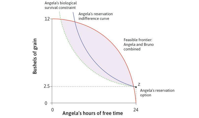 Angela's reservation indifference curve: The curve showing all of the allocations that are just as highly valued by Angela as the reservation option is called her **reservation indifference curve**{:data-term='reservation indifference curve'}.