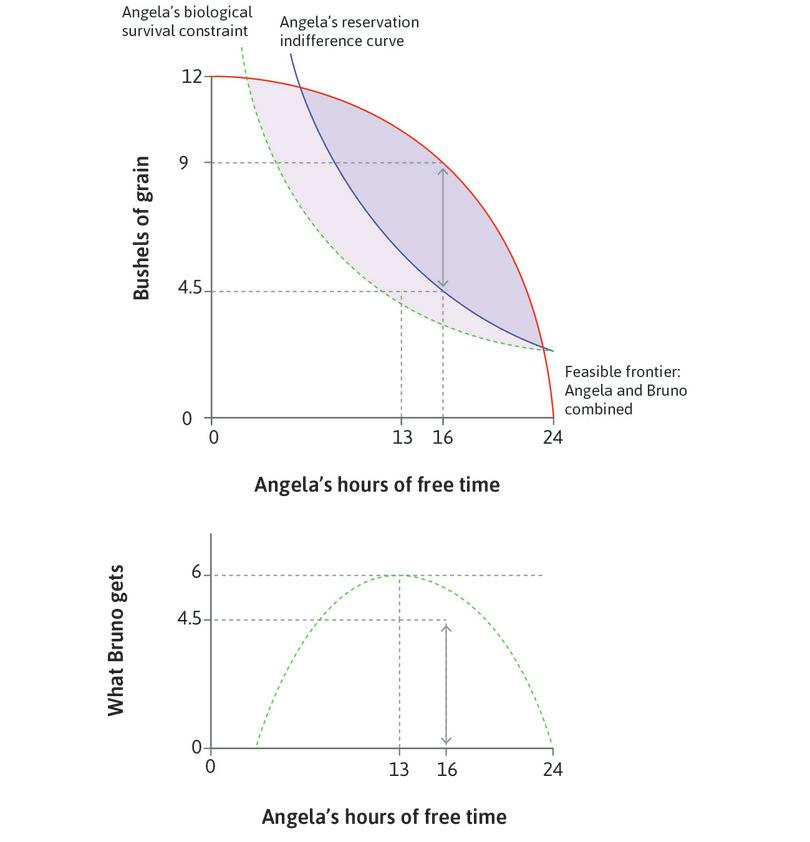 Bruno's best take-it-or-leave-it offer: When Bruno cannot force Angela to work, he should offer a contract in which Angela pays him 4.5 bushels to rent the land. She works for 8 hours, where the MRT is equal to the MRS on her reservation indifference curve.