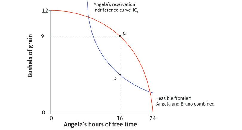 Before the short hours law: Bruno makes a take-it-or-leave-it offer, gets grain equal to CD, and Angela works 8 hours. Angela is on her reservation indifference curve at D and MRS = MRT.