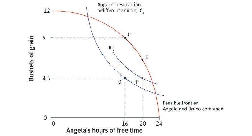 Angela prefers F to D: But Angela prefers point F implemented by the legislation, because it gives her the same amount of grain but more free time than D.