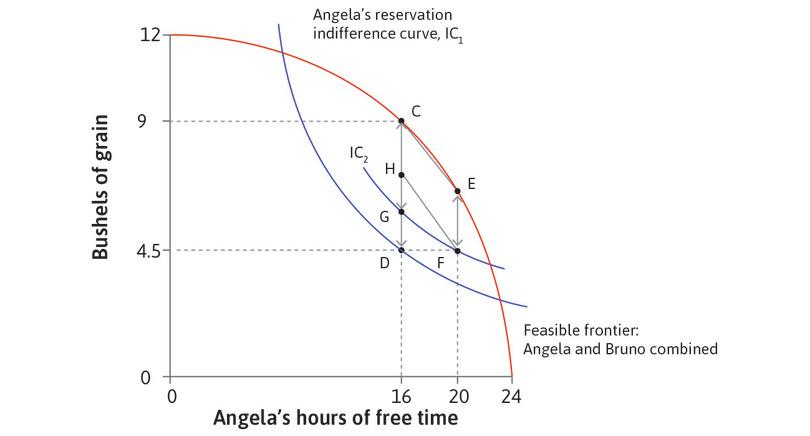 Angela can propose H: At allocation H, Bruno gets the same amount of grain: CH = EF. Angela is better off than she was at F. She works longer hours, but has more than enough grain to compensate her for the loss of free time.