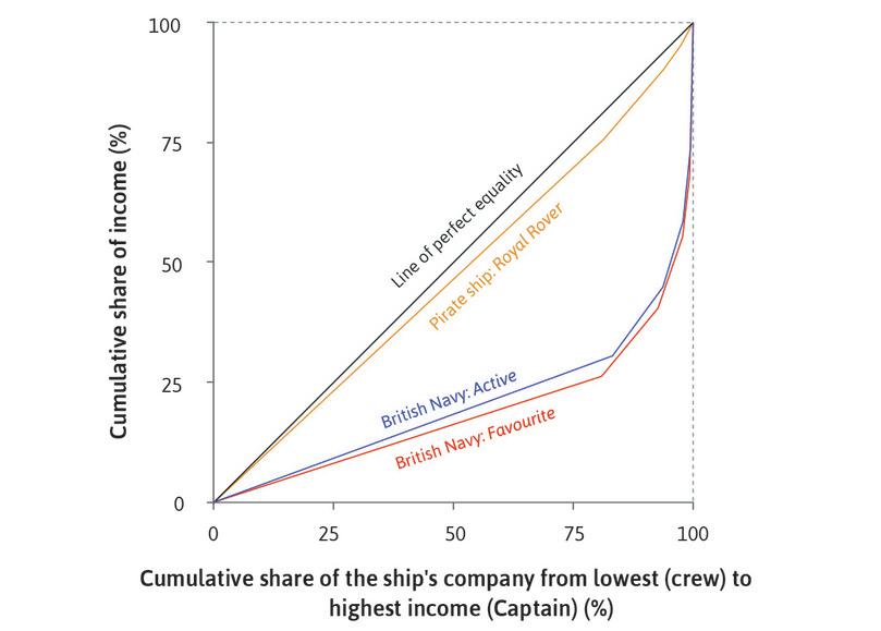 The distribution of spoils: Pirates and the Royal Navy.