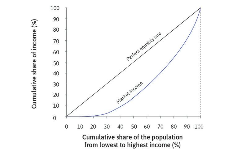 The Lorenz curve for market income: The curve indicates that the poorest 10% of the population (10 on the horizontal axis) receive only 0.1% of total income (0.1 on the vertical axis), and the lower-earning half of the population has less than 20% of income.