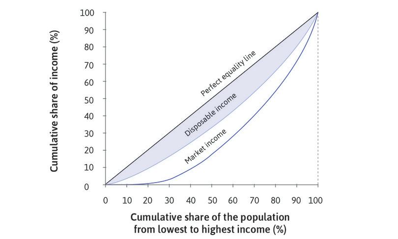 Disposable income: The amount of inequality in disposable income is much smaller than the inequality in market income. Redistributive policies have a bigger effect towards the bottom of the distribution. The poorest 10% have 4% of total disposable income.
