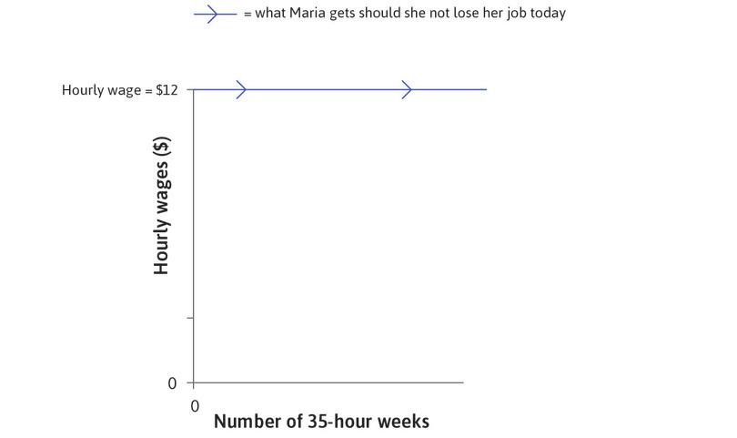 Maria's wage: Maria's hourly wage, after taxes and other deductions, is $12. Looking ahead from now (taken as time 0), she will continue to receive this wage for the foreseeable future if she keeps her job, indicated by the horizontal line at the top of the figure.