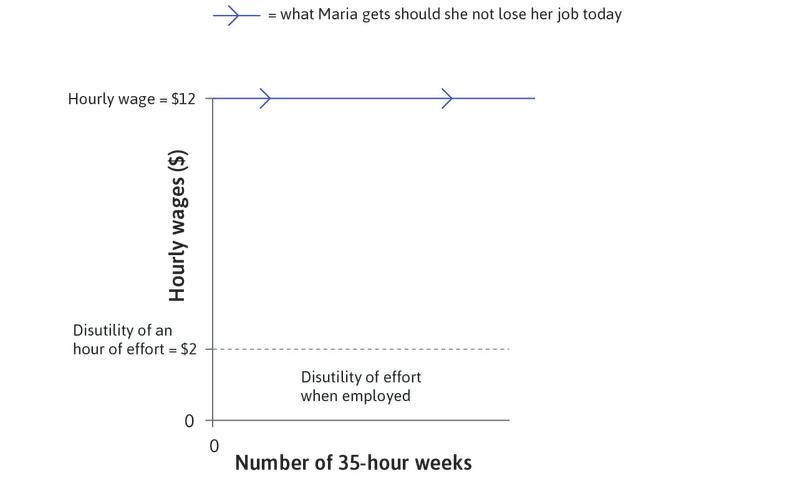 The disutility of working: Maria's current effort level is 0.5: she pursues non-work activities for half of the time on the job. Working this hard is equivalent to a cost of $2 per hour to Maria.