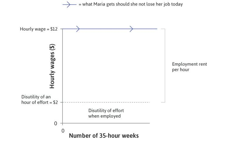 The net benefit of working: The difference between her wage and disutility of effort is the economic rent per hour that she receives while employed.