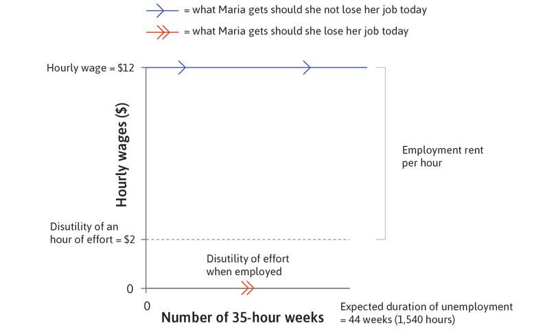 The duration of unemployment: The expected duration of unemployment is 44 weeks, where she would have worked 35 hours per week. That is how long she will remain without pay (and without the disutility of working).
