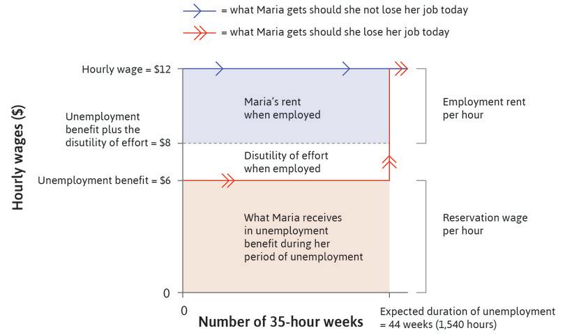 Maria's employment rent for a given effort and a $12 wage in an economy with an unemployment benefit of $6 of unlimited duration.
