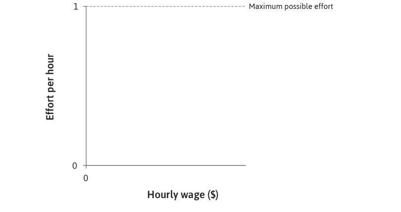 Effort per hour: Effort per hour, measured on the vertical axis, varies between zero and one.